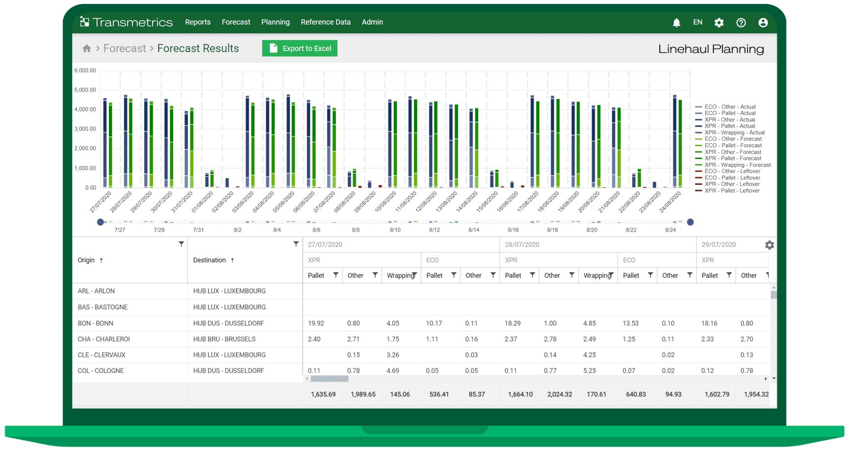 Transmetrics Predictive Linehaul Planning Solution: Forecast